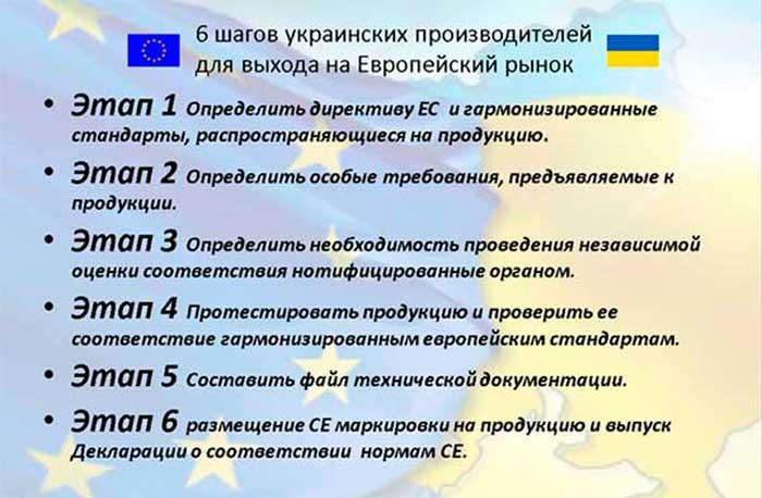 6 шагов украинских производителей для выхода на Европейский рынок
