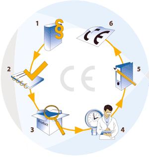Схема-алгоритм шагов производителей для выхода на Европейский рынок