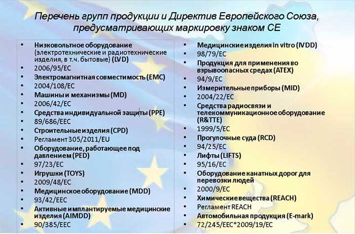 Перечень групп продукции предусматривающих маркировку знаком CE