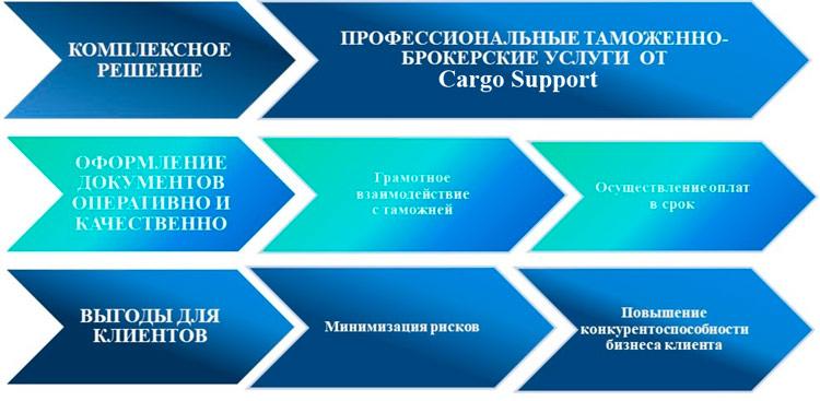 Таможенный брокер - CargoSupport