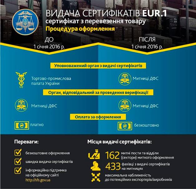 Выдача сертификата EUR-1