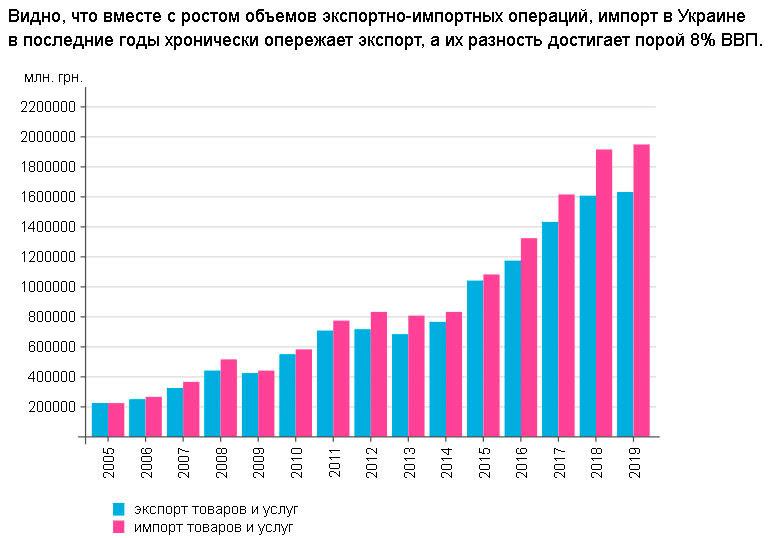 Объемы внешнеторгового оборота Украины
