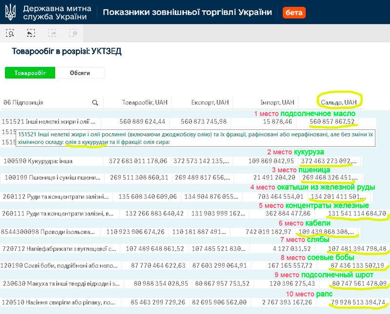 Экспорт Украины рейтинг товаров 2020 май