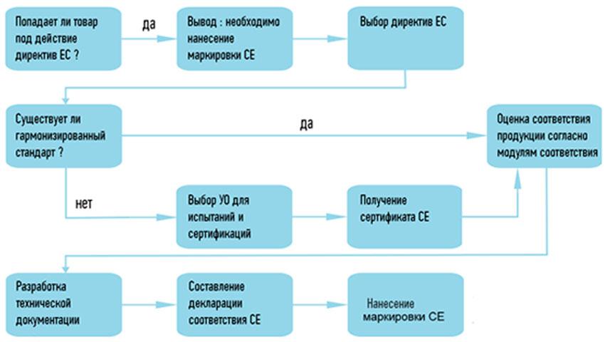 Алгоритм сертификации для выхода на рынок ЕС
